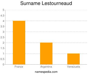 Surname Lestourneaud