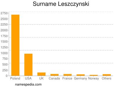 Surname Leszczynski
