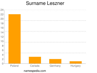 Surname Leszner