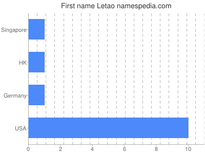 Given name Letao