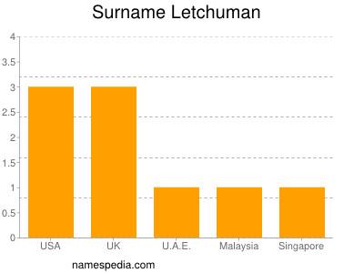 Surname Letchuman