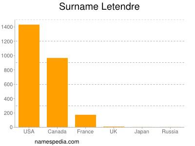 Surname Letendre