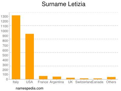 Surname Letizia