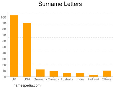 Surname Letters