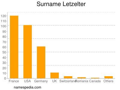 Surname Letzelter