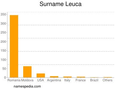Surname Leuca