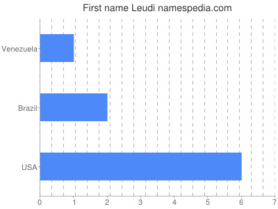Given name Leudi