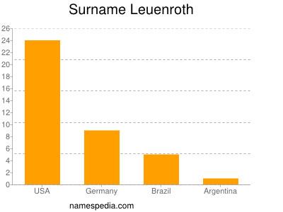 Surname Leuenroth