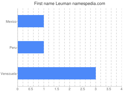 Given name Leuman