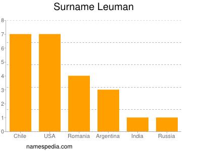 Surname Leuman