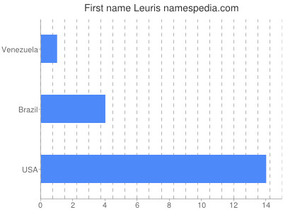 Given name Leuris
