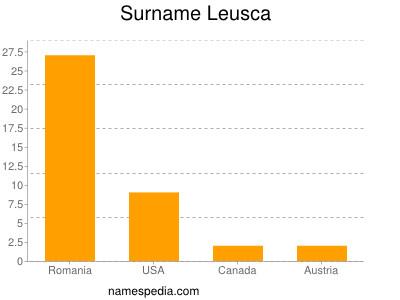 Surname Leusca