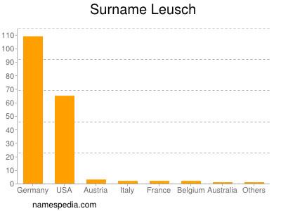 Surname Leusch