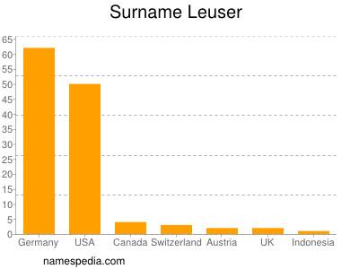 Surname Leuser