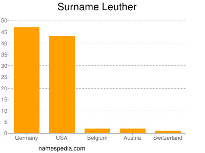 Surname Leuther