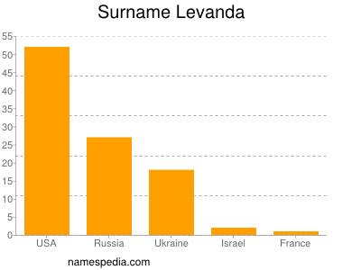 Surname Levanda