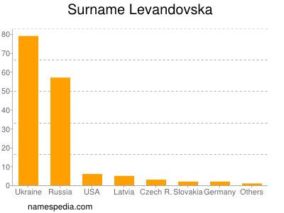 Surname Levandovska