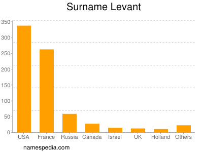 Surname Levant
