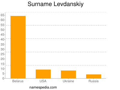 Surname Levdanskiy