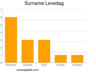 Surname Levedag