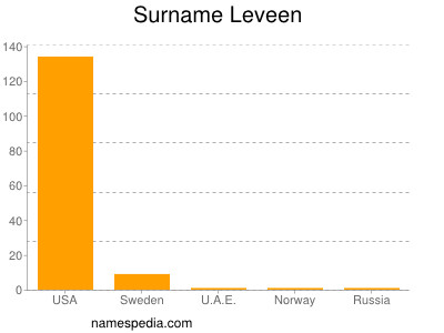 Surname Leveen