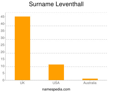 Surname Leventhall