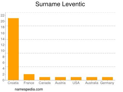 Surname Leventic