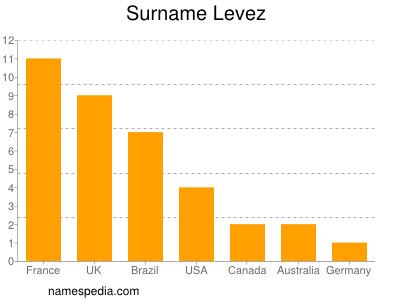 Surname Levez