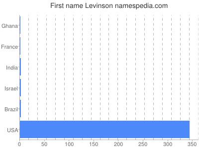 Vornamen Levinson