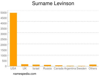 Familiennamen Levinson