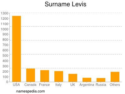 Surname Levis