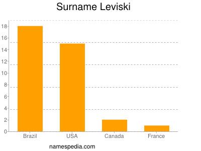 Surname Leviski