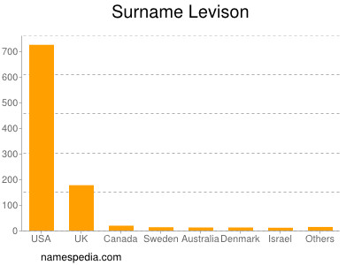 Surname Levison