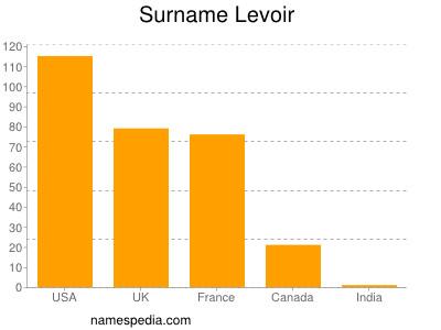Surname Levoir