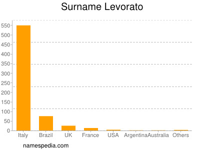 Surname Levorato