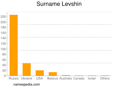 Surname Levshin