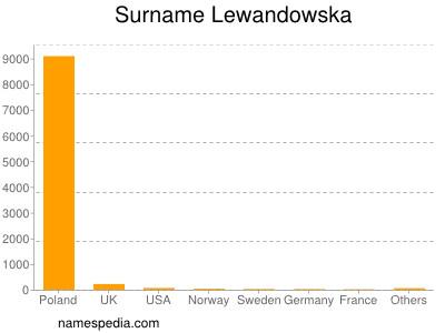 Surname Lewandowska