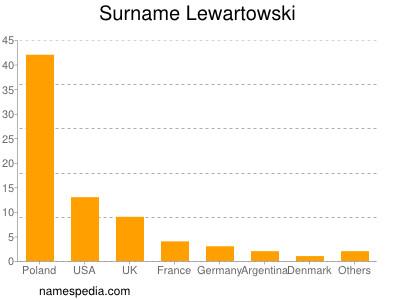 Surname Lewartowski