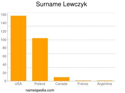 Surname Lewczyk