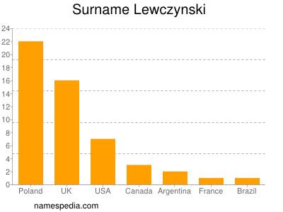 nom Lewczynski