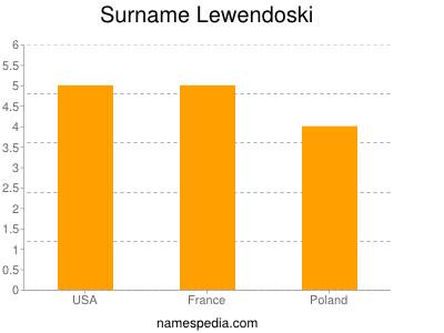 Surname Lewendoski