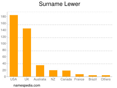 Surname Lewer