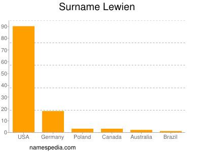 Surname Lewien
