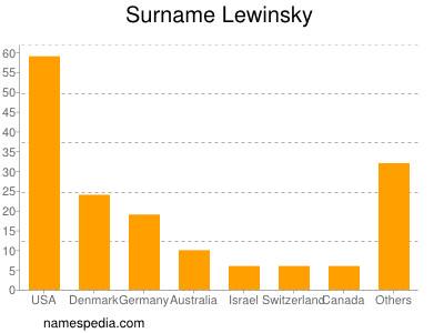 Surname Lewinsky
