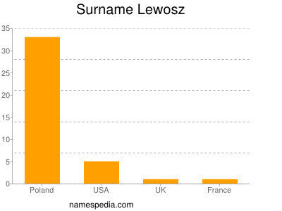 Surname Lewosz