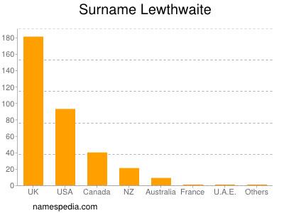 Surname Lewthwaite