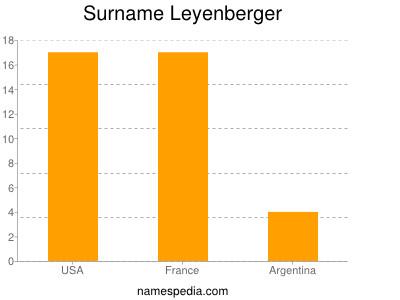 Surname Leyenberger