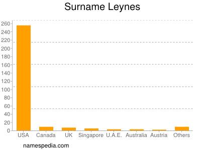 Surname Leynes