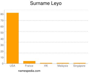 Surname Leyo