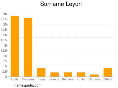 Surname Leyon